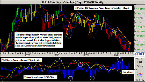 Track 'n Trade COT Weekly on US 10 Year T-Note