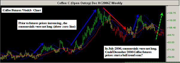 Track 'n Trade COT Weekly on Coffee