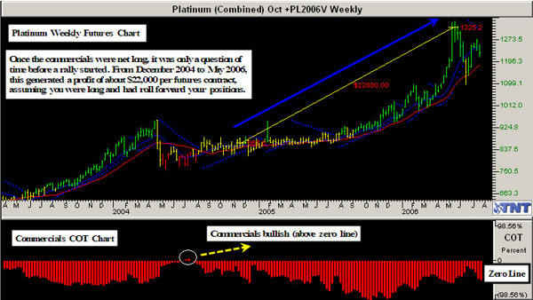 Track 'n Trade COT Weekly on Platinum