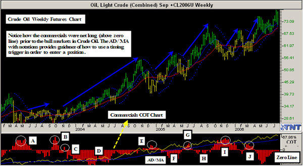 Track 'n Trade COT Weekly on Light Crude Oil